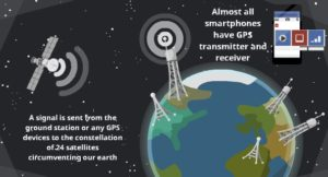 How does GPS works