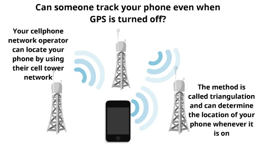 Track Phone using IMEI | My Phone Locater
